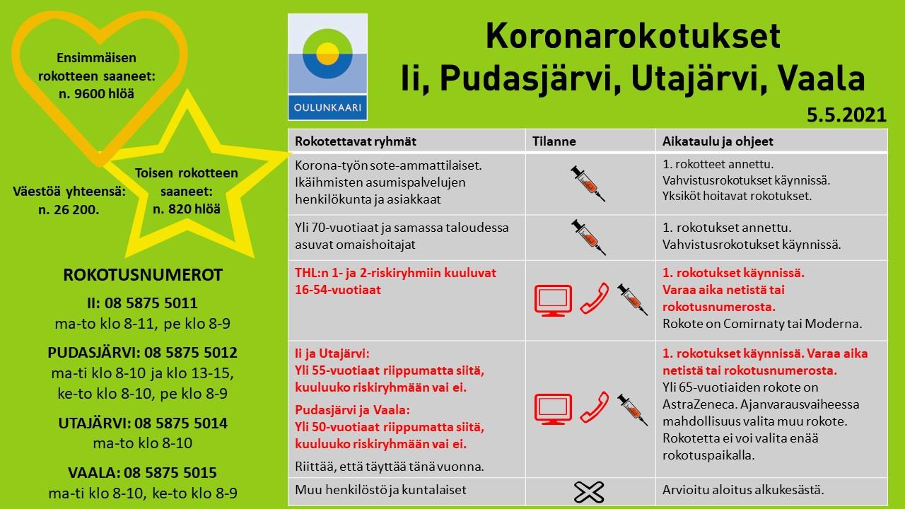 Iin, Pudasjärven, Utajärven ja Vaalan koronarokotustilanne taulukkomuodossa. Samat tiedot löytyvät tekstistä.