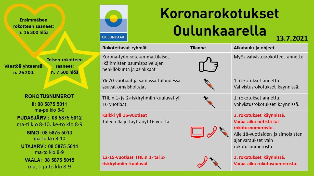 Oulunkaaren koronarokotustilanne 13.7. Samat tiedot löytyvät tekstistä.