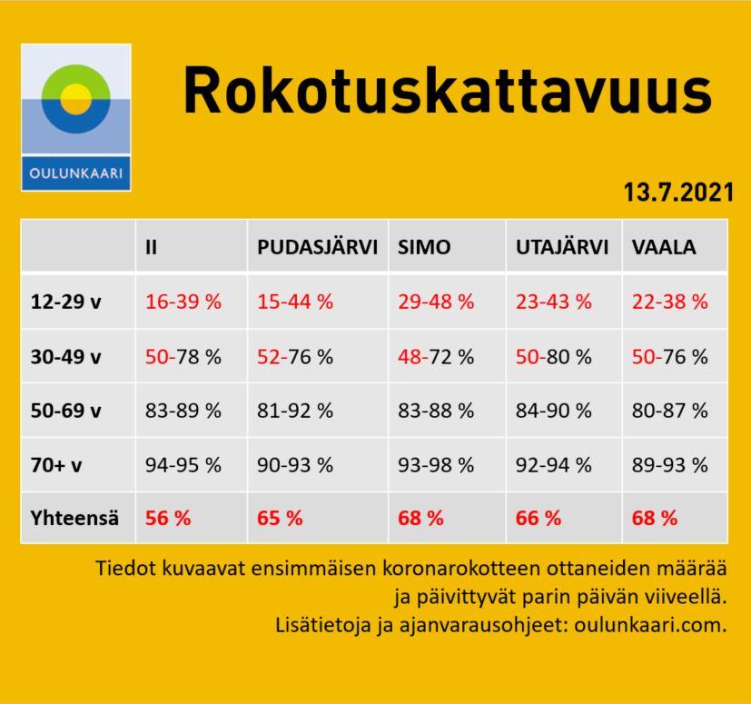 Rokotuskattavuus Oulunkaaren kunnissa taulukkomuodossa. Päätiedot löytyvät myös tekstistä.